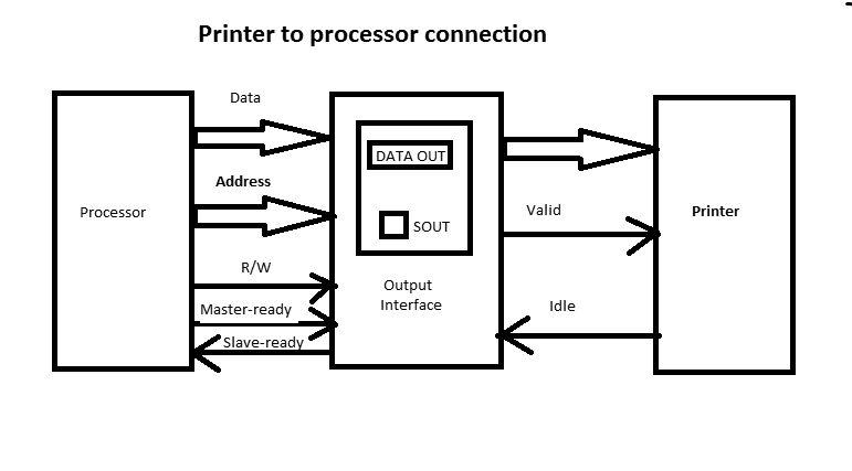 procesador DE LA impresora