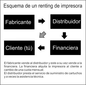 renting-fotocopiadora-esquema