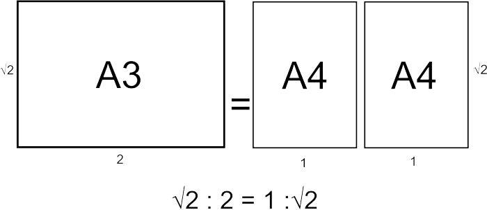 Papel A3-papel a4
